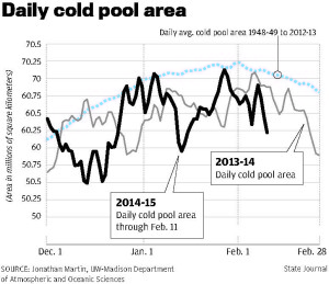 Daily cold pool area
